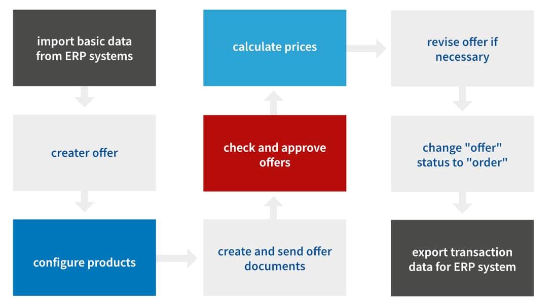 Grafik Lino ERP Pro