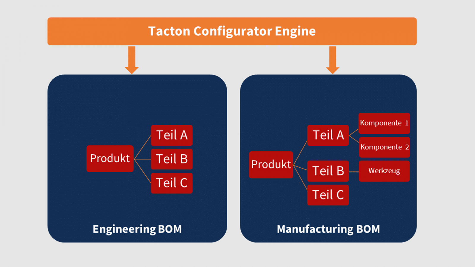 Tacton-Configurator-Engine